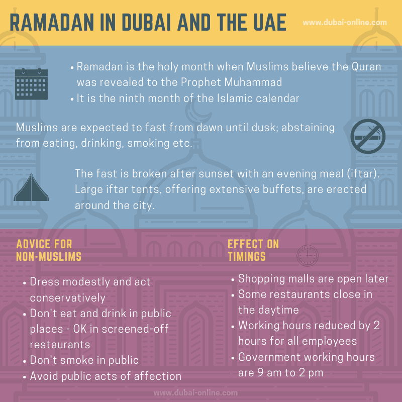 Ramadan in Dubai and the UAE infographic