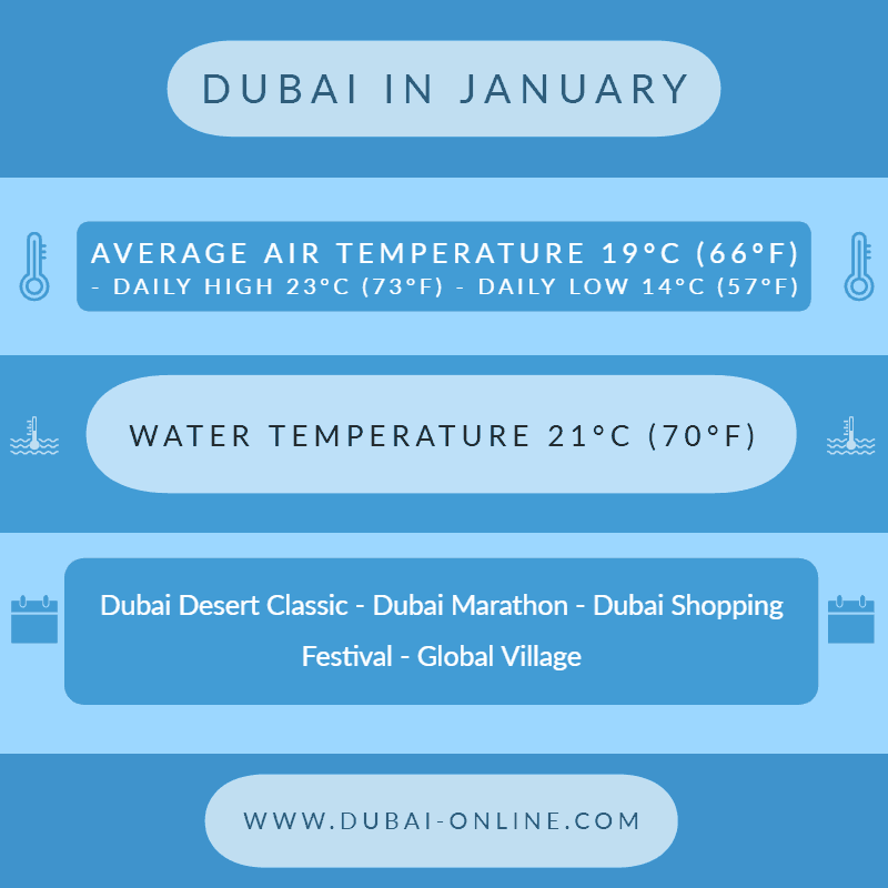 Dubai in January