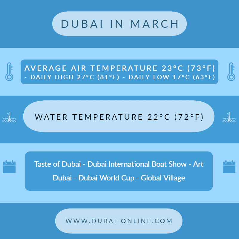 Dubai in March