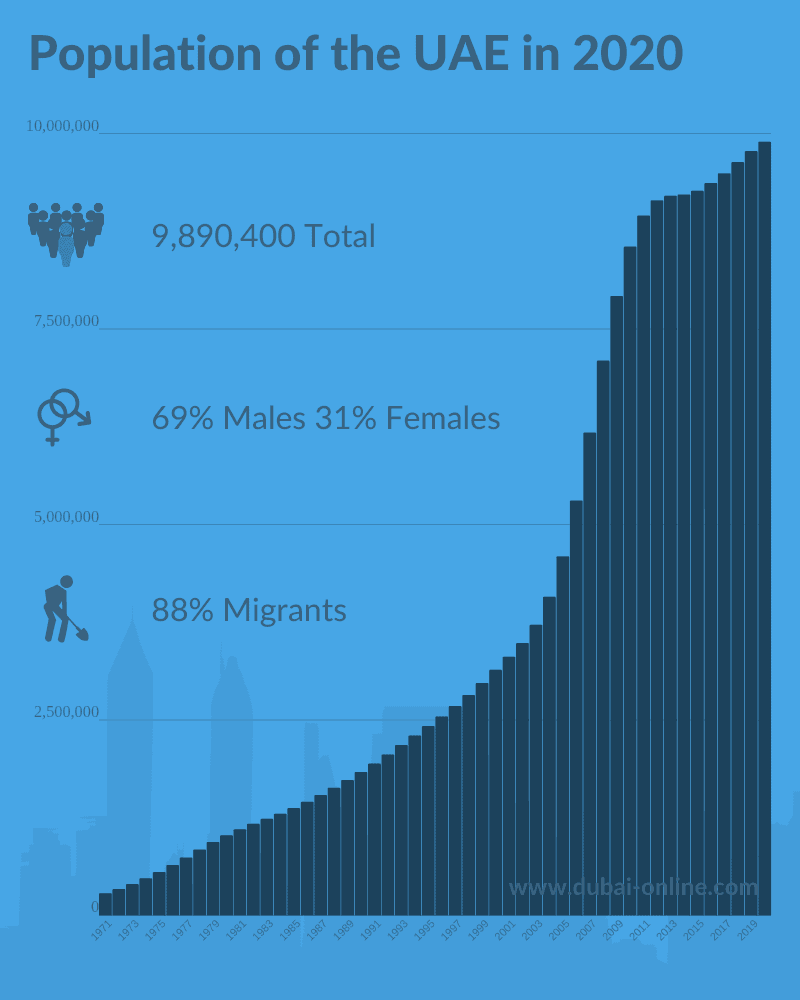 Population of the UAE in 2020 - Total, by gender, migrant workers
